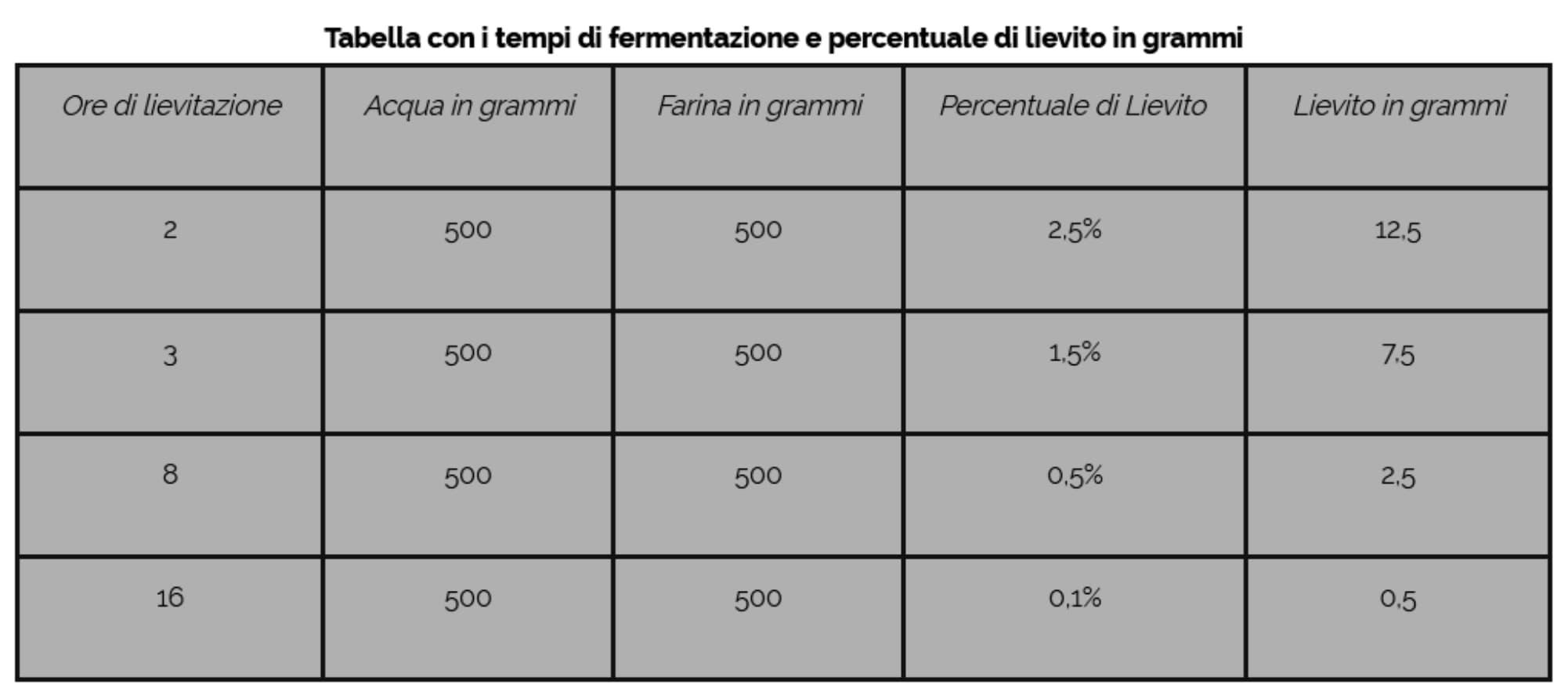 Tempi di fermentazione